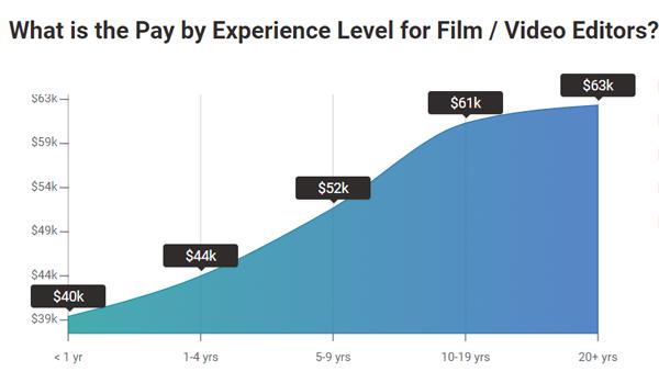 Average Film / Video Editor Salary