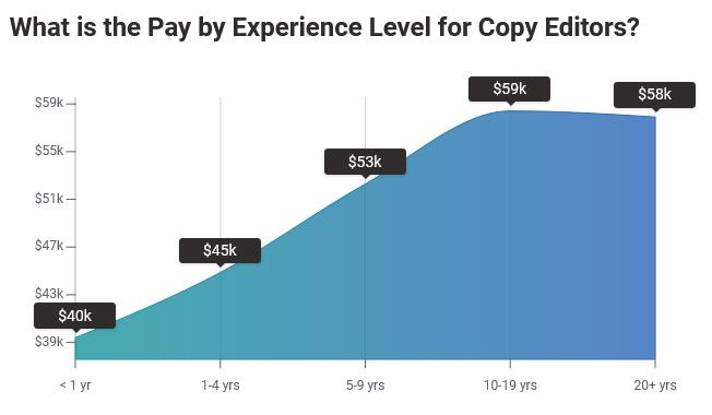 Average Copy Editor Salary