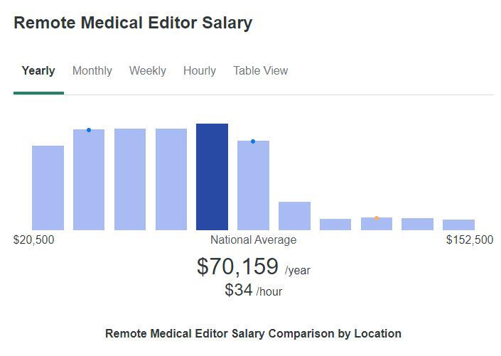 Remote Medical Editor Salary